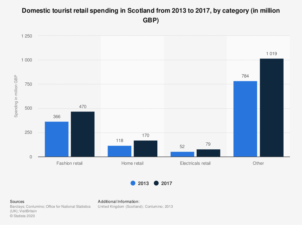 Statistic: Domestic tourist retail spending in Scotland from 2013 to 2017, by category (in million GBP) | Statista