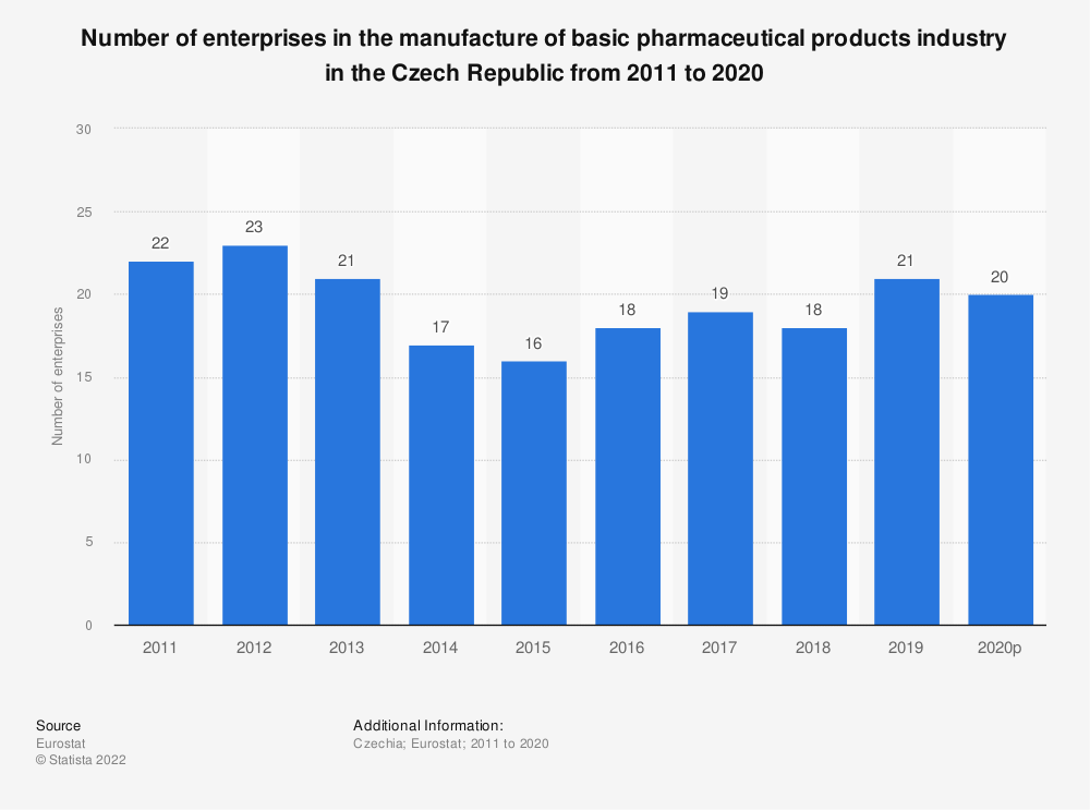Statistic: Number of enterprises in the manufacture of basic pharmaceutical products industry in the Czech Republic from 2009 to 2016 | Statista