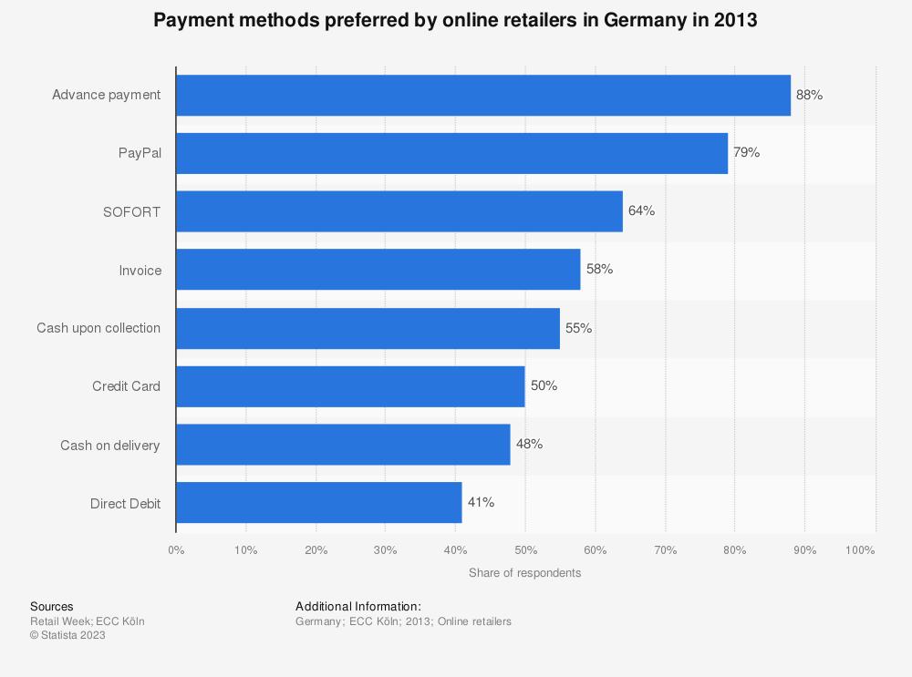Statistic: Payment methods preferred by online retailers in Germany in 2013 | Statista