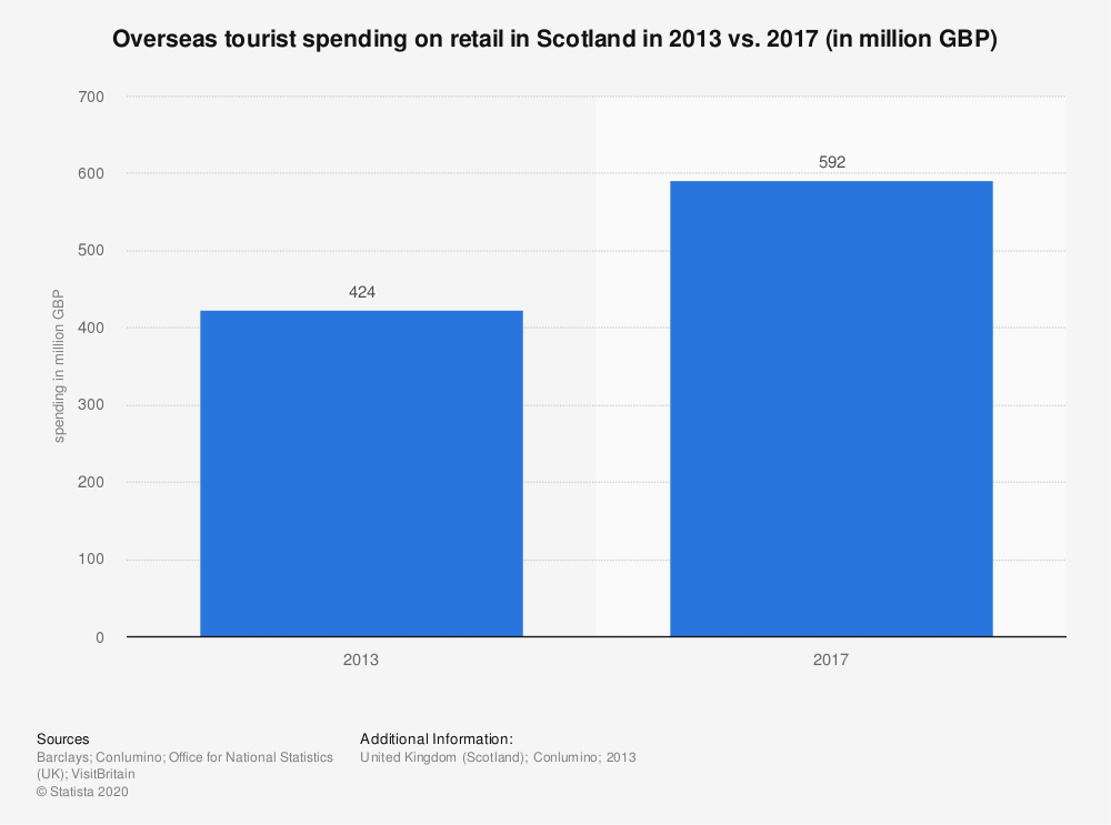Statistic: Overseas tourist spending on retail in Scotland in 2013 vs. 2017 (in million GBP) | Statista