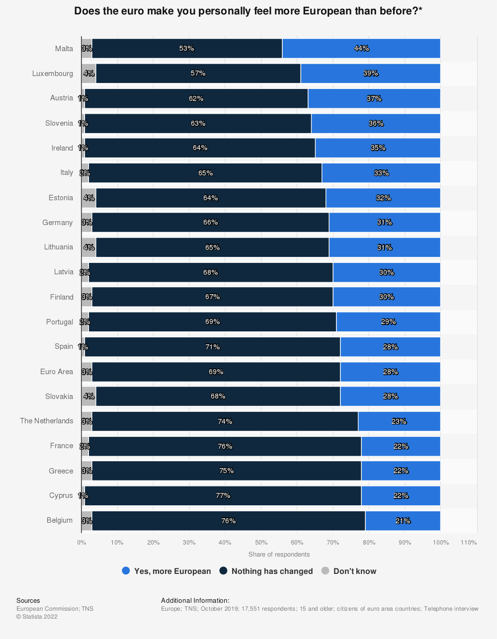 Statistic: Does the euro make you personally feel more European than before?* | Statista