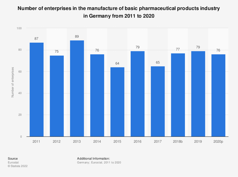 Statistic: Number of enterprises in the manufacture of basic pharmaceutical products industry in Germany from 2008 to 2016 | Statista