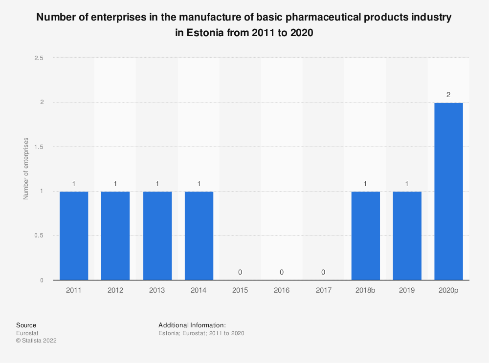 Statistic: Number of enterprises in the manufacture of basic pharmaceutical products industry in Estonia from 2008 to 2016 | Statista