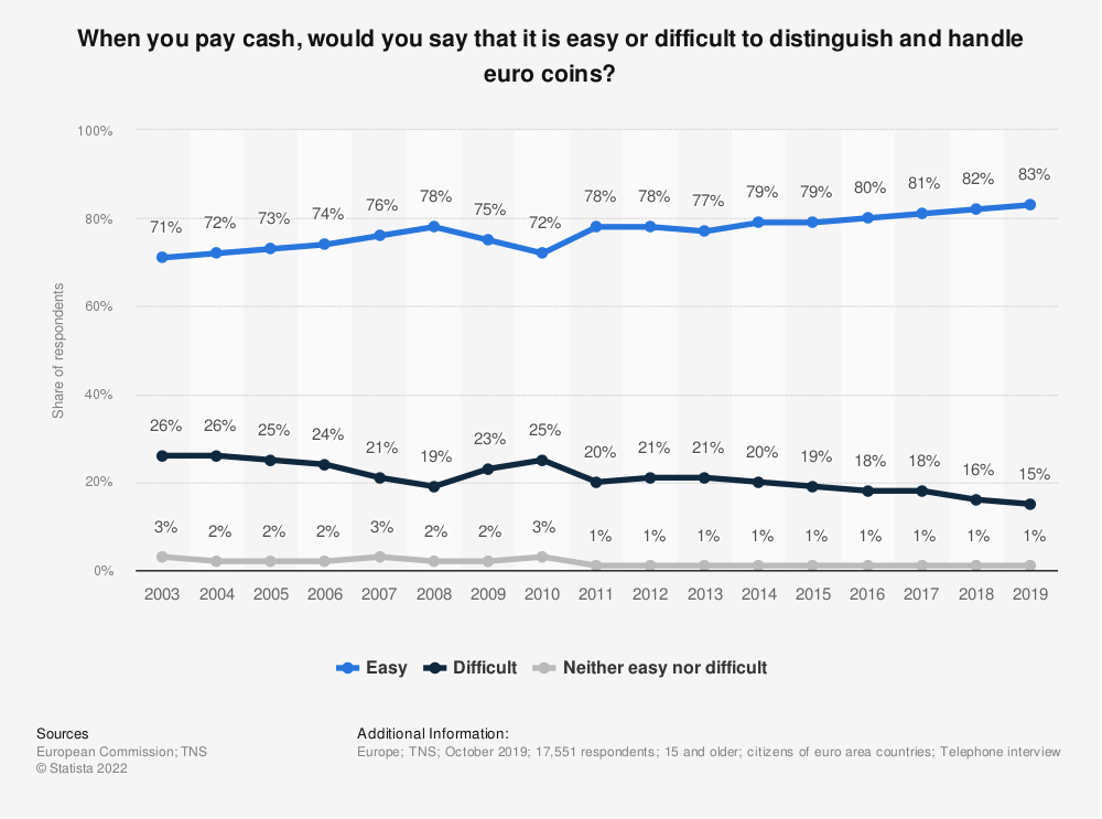 Statistic: When you pay cash, would you say that it is easy or difficult to distinguish and handle euro coins? | Statista