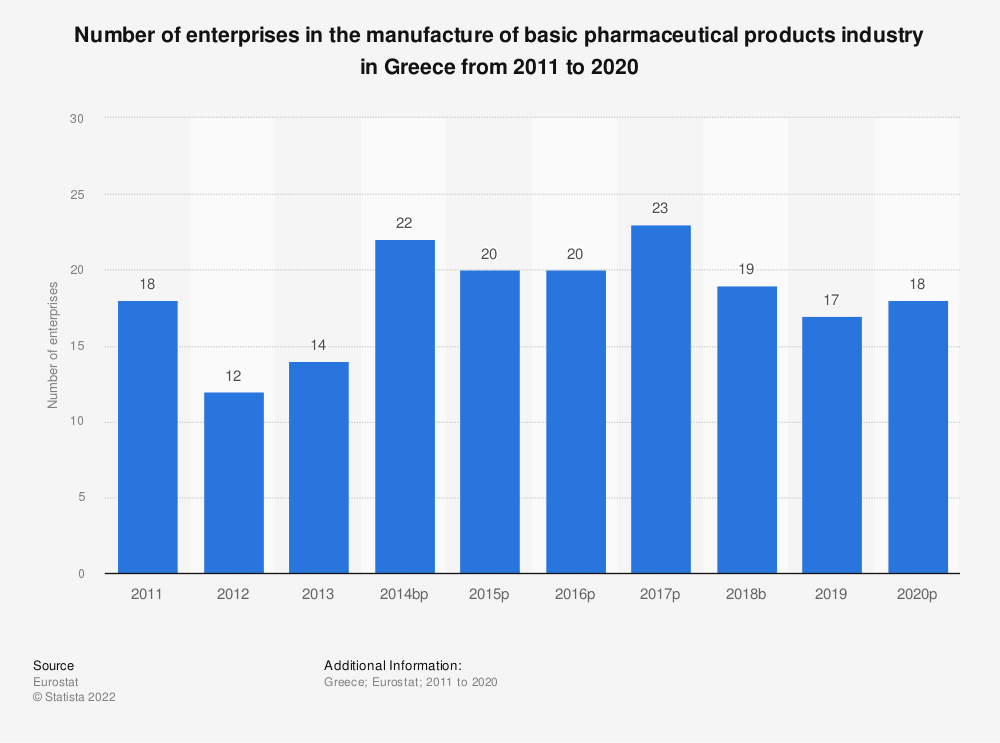 Statistic: Number of enterprises in the manufacture of basic pharmaceutical products industry in Greece from 2008 to 2016 | Statista