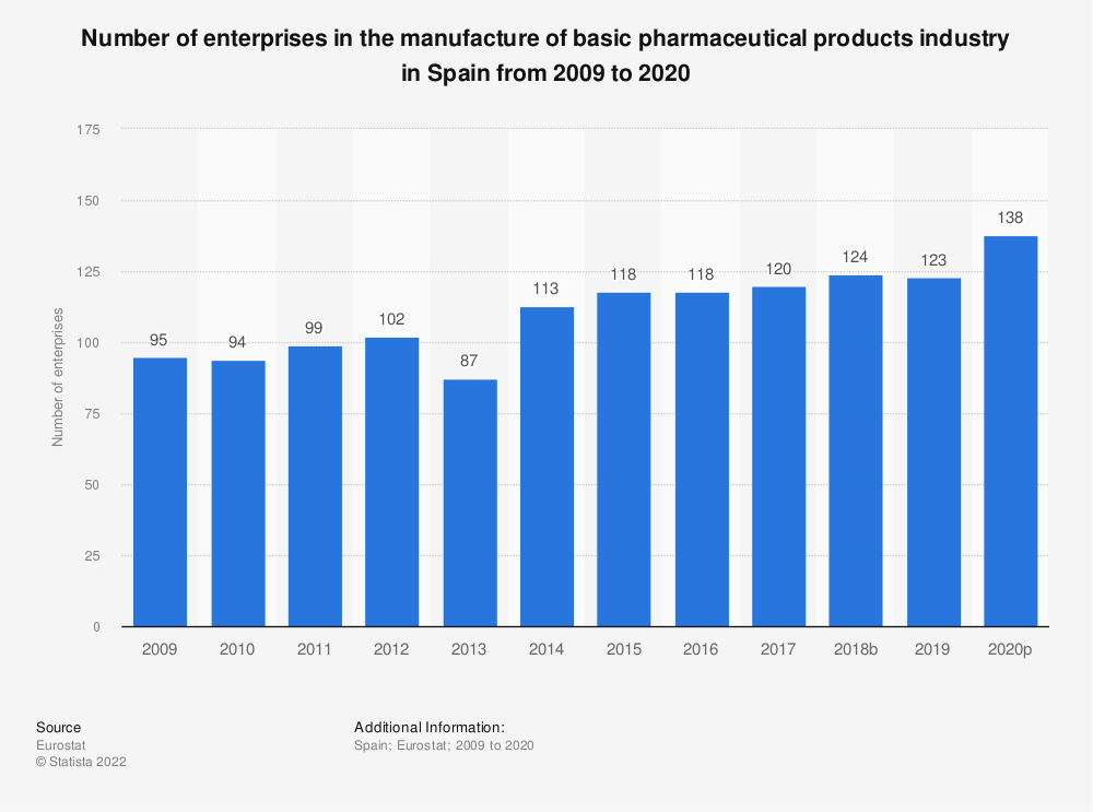 Statistic: Number of enterprises in the manufacture of basic pharmaceutical products industry in Spain from 2008 to 2016 | Statista