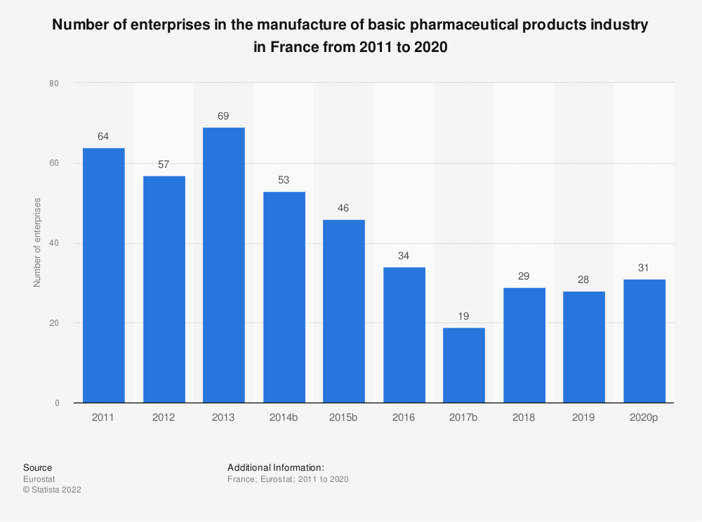 Statistic: Number of enterprises in the manufacture of basic pharmaceutical products industry in France from 2008 to 2017 | Statista