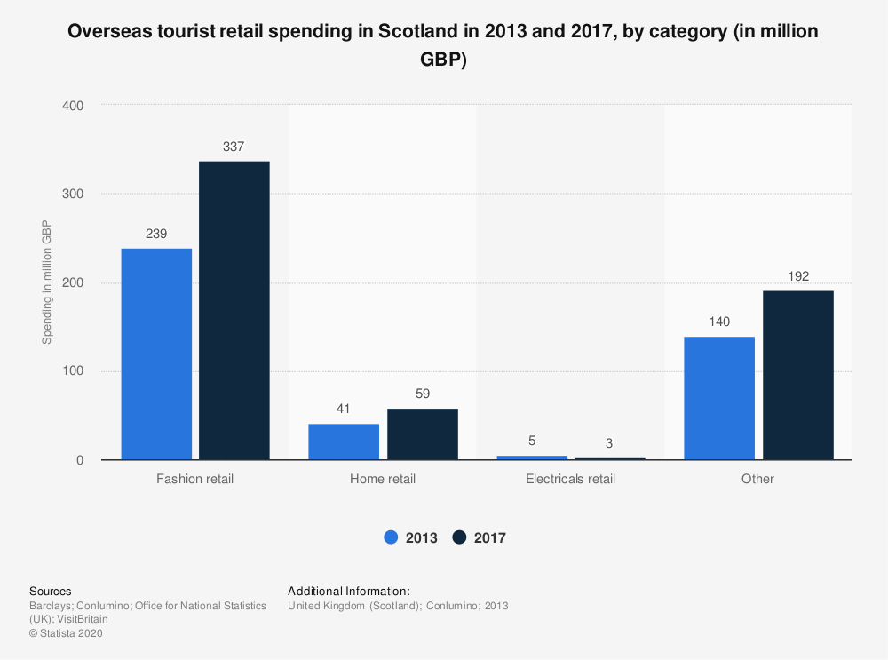 Statistic: Overseas tourist retail spending in Scotland in 2013 and 2017, by category (in million GBP) | Statista
