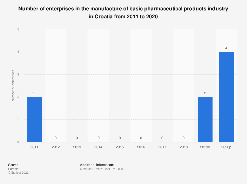 Statistic: Number of enterprises in the manufacture of basic pharmaceutical products industry in Croatia from 2008 to 2016 | Statista