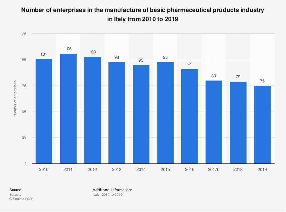Statistic: Number of enterprises in the manufacture of basic pharmaceutical products industry in Italy from 2008 to 2015 | Statista