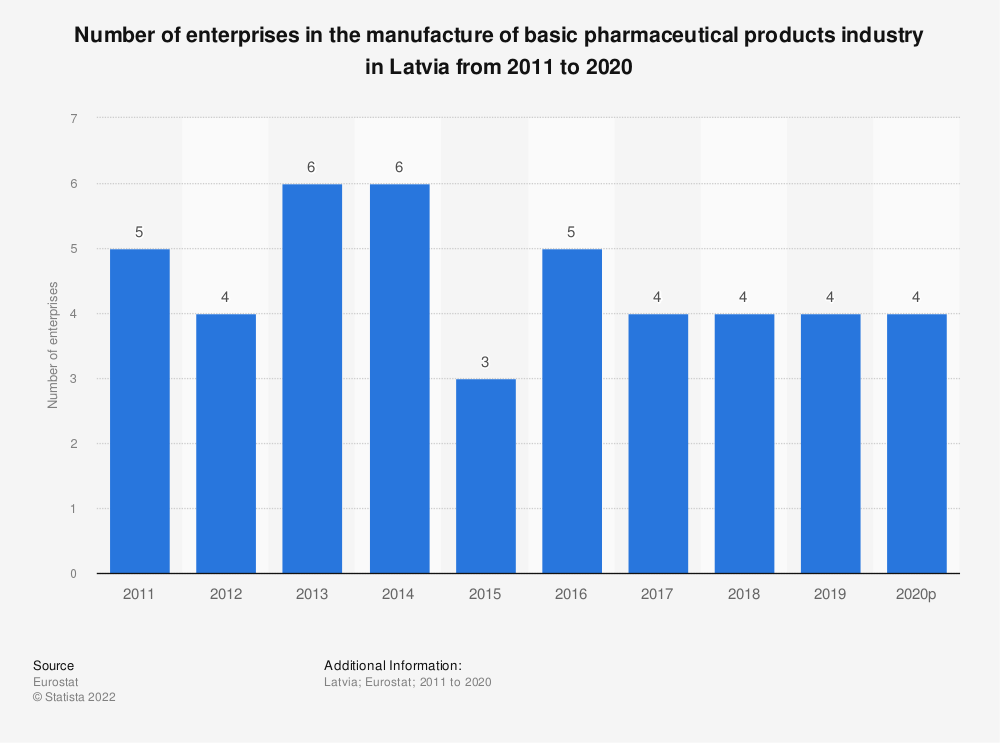 Statistic: Number of enterprises in the manufacture of basic pharmaceutical products industry in Latvia from 2008 to 2016 | Statista