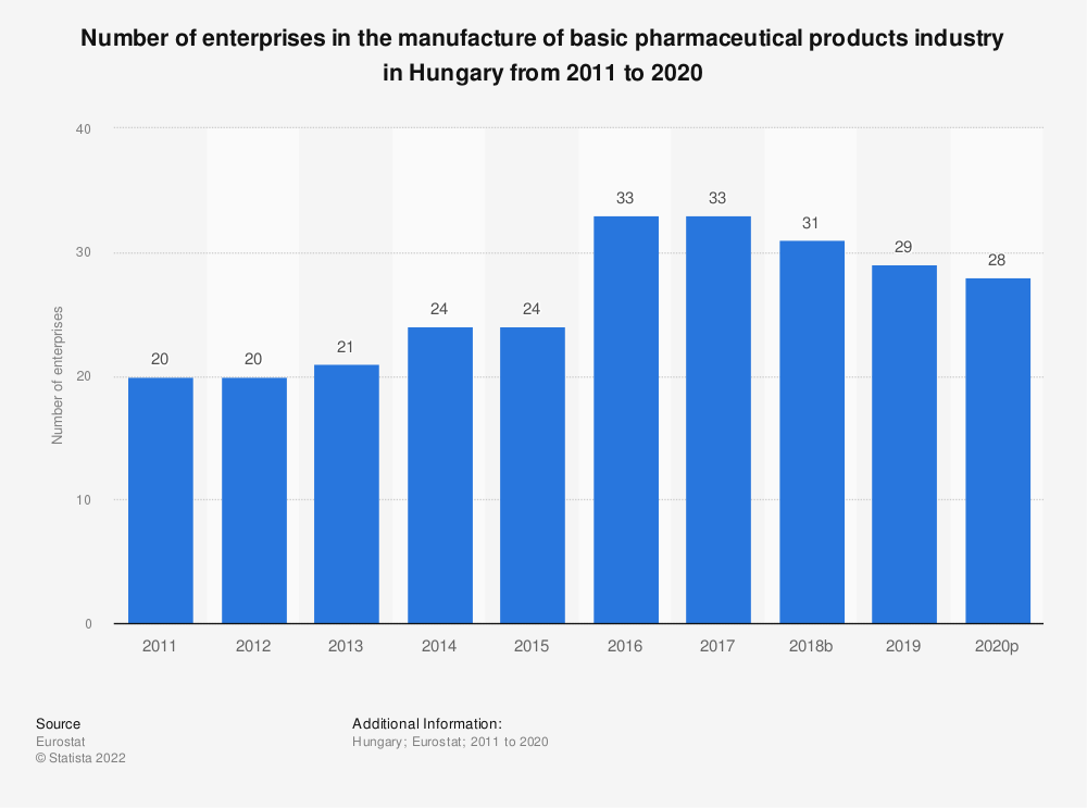 Statistic: Number of enterprises in the manufacture of basic pharmaceutical products industry in Hungary from 2008 to 2016 | Statista