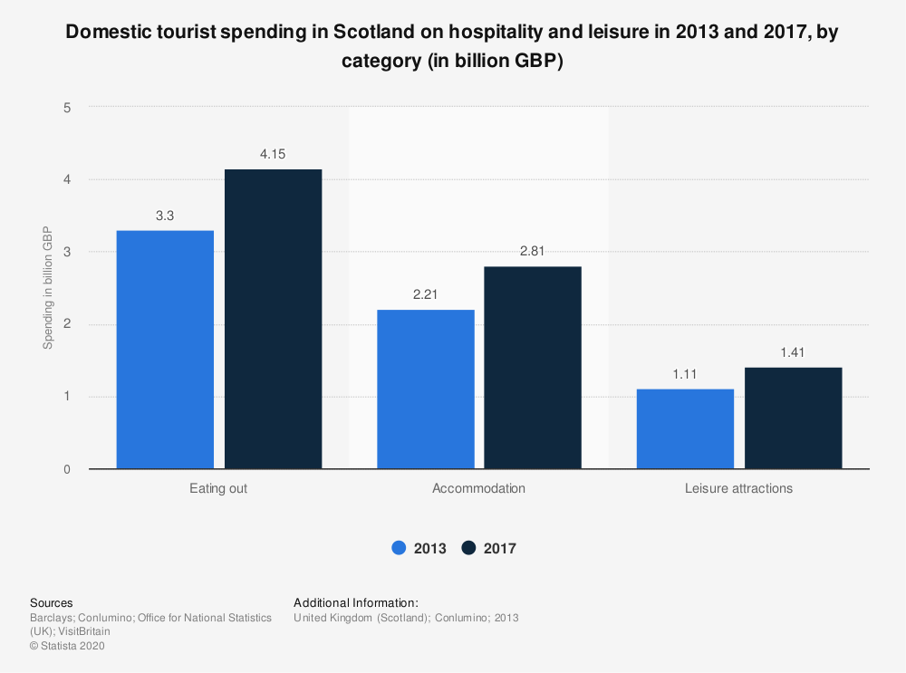 Statistic: Domestic tourist spending in Scotland on hospitality and leisure in 2013 and 2017, by category (in billion GBP) | Statista