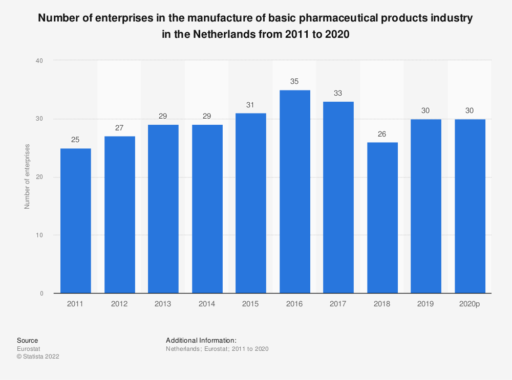 Statistic: Number of enterprises in the manufacture of basic pharmaceutical products industry in the Netherlands from 2008 to 2016 | Statista
