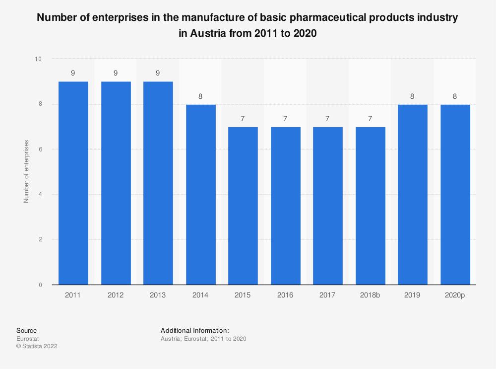 Statistic: Number of enterprises in the manufacture of basic pharmaceutical products industry in Austria from 2008 to 2016 | Statista