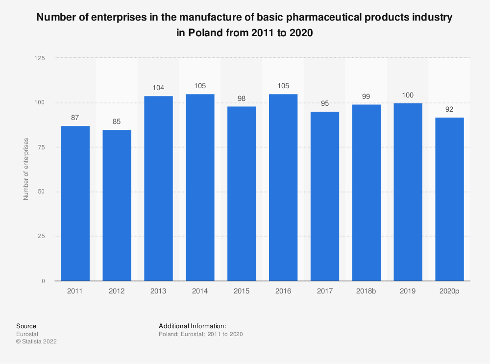 Statistic: Number of enterprises in the manufacture of basic pharmaceutical products industry in Poland from 2008 to 2016 | Statista