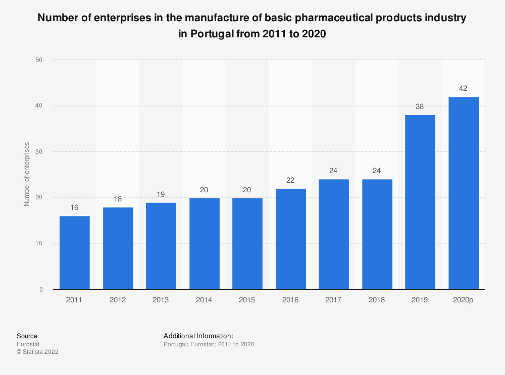 Statistic: Number of enterprises in the manufacture of basic pharmaceutical products industry in Portugal from 2008 to 2016 | Statista