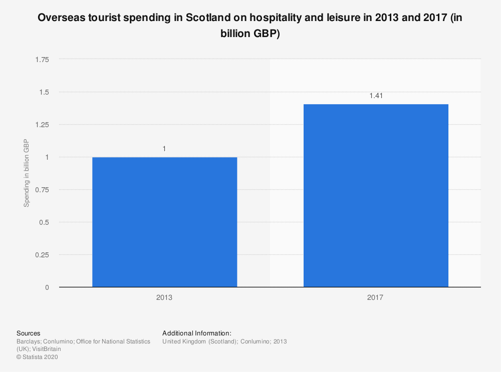 Statistic: Overseas tourist spending in Scotland on hospitality and leisure in 2013 and 2017 (in billion GBP) | Statista