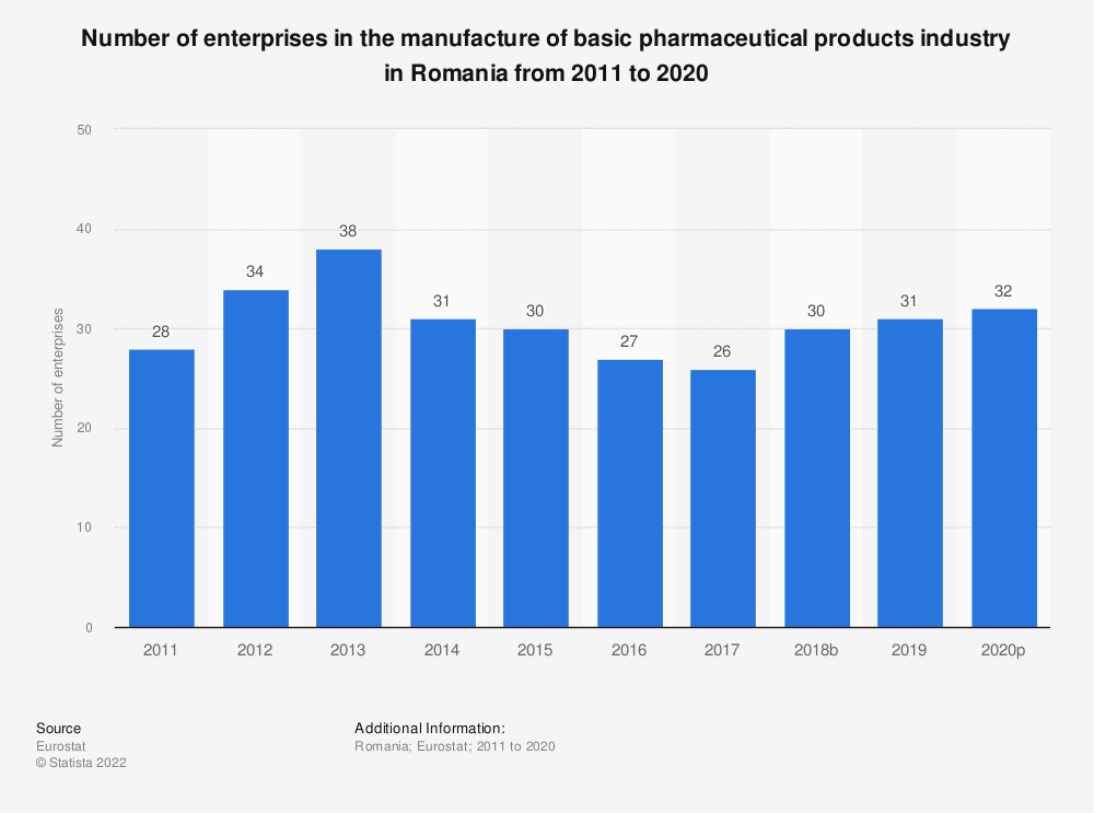 Statistic: Number of enterprises in the manufacture of basic pharmaceutical products industry in Romania from 2008 to 2016 | Statista
