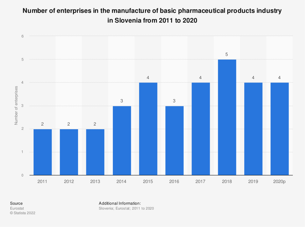Statistic: Number of enterprises in the manufacture of basic pharmaceutical products industry in Slovenia from 2008 to 2016 | Statista