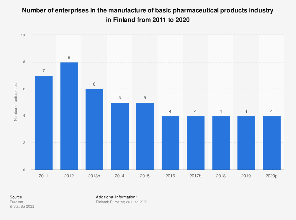 Statistic: Number of enterprises in the manufacture of basic pharmaceutical products industry in Finland from 2008 to 2016 | Statista