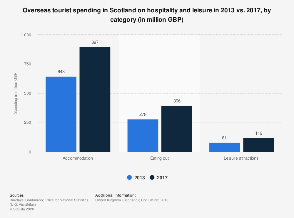 Statistic: Overseas tourist spending in Scotland on hospitality and leisure in 2013 vs. 2017, by category (in million GBP) | Statista