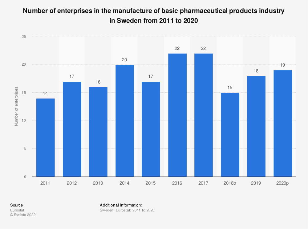 Statistic: Number of enterprises in the manufacture of basic pharmaceutical products industry in Sweden from 2008 to 2015 | Statista