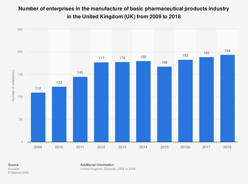 Statistic: Number of enterprises in the manufacture of basic pharmaceutical products industry in the United Kingdom (UK) from 2008 to 2016 | Statista