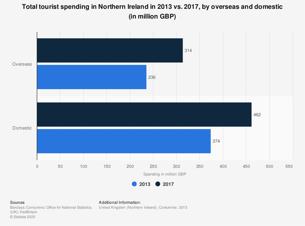 Statistic: Total tourist spending in Northern Ireland in 2013 vs. 2017, by overseas and domestic (in million GBP) | Statista