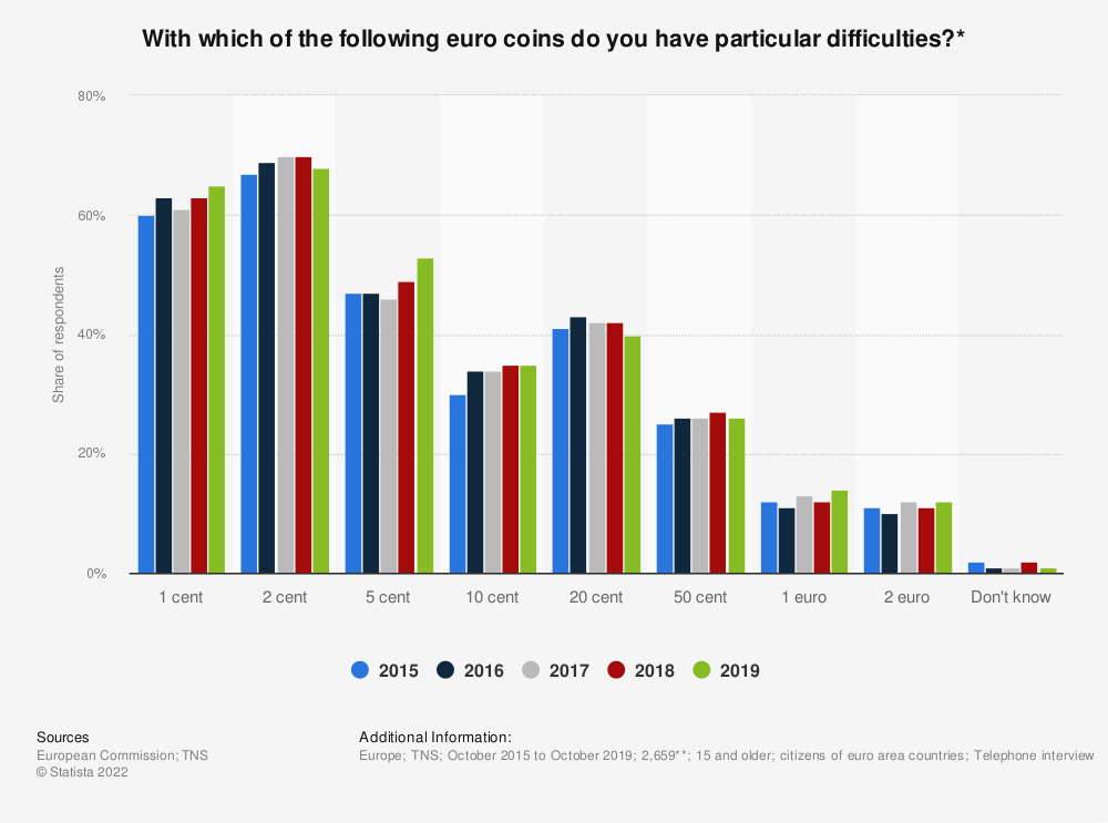 Statistic: With which of the following euro coins do you have particular difficulties?* | Statista