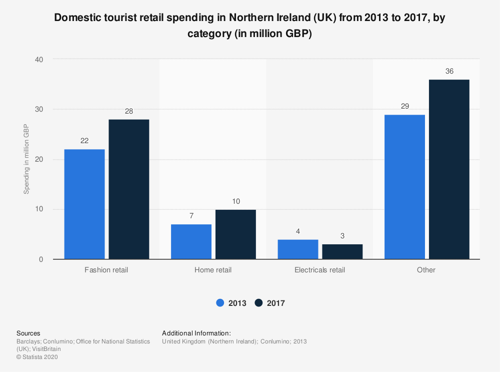 Statistic: Domestic tourist retail spending in Northern Ireland (UK) from 2013 to 2017, by category (in million GBP) | Statista