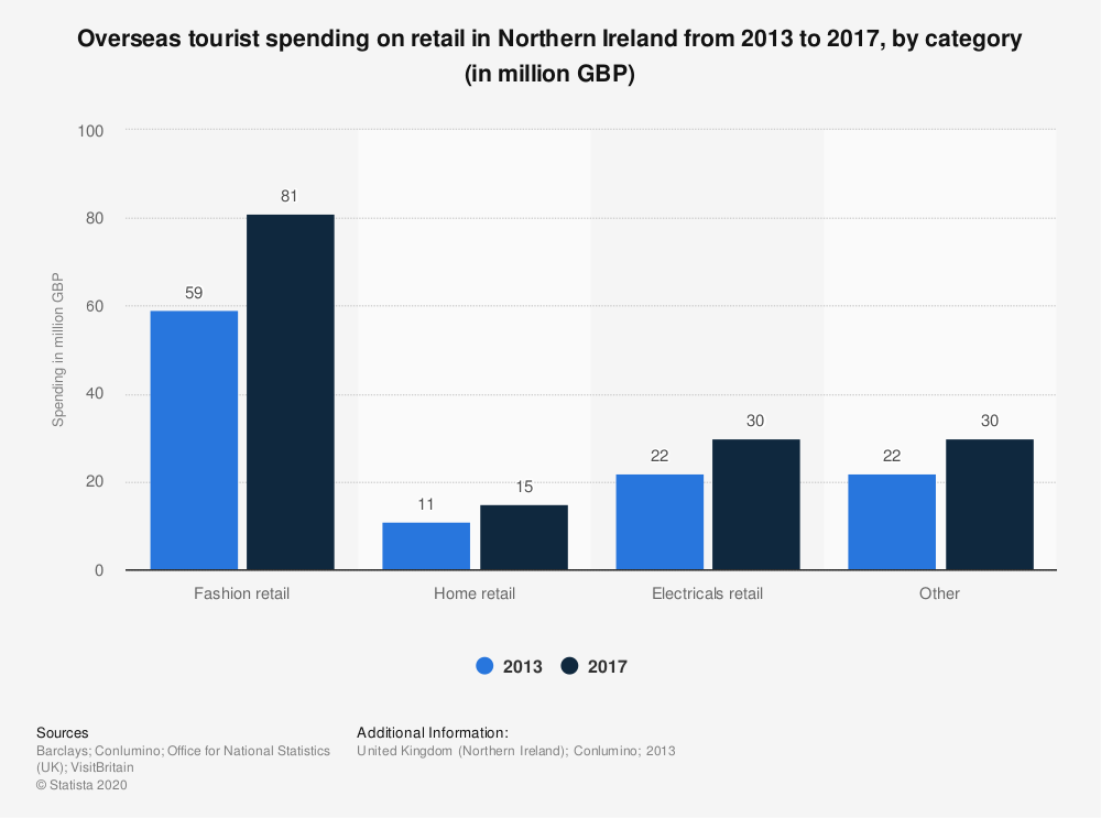 Statistic: Overseas tourist spending on retail in Northern Ireland from 2013 to 2017, by category (in million GBP) | Statista