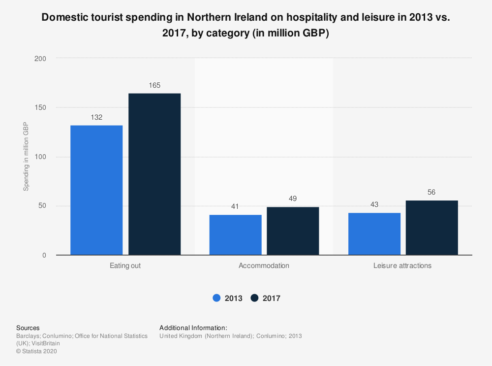 Statistic: Domestic tourist spending in Northern Ireland on hospitality and leisure in 2013 vs. 2017, by category (in million GBP) | Statista