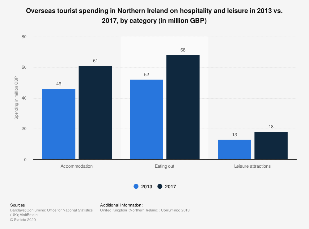 Statistic: Overseas tourist spending in Northern Ireland on hospitality and leisure in 2013 vs. 2017, by category (in million GBP) | Statista