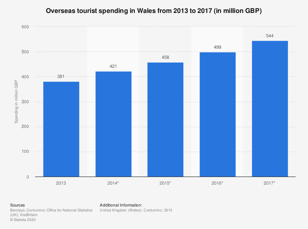 Statistic: Overseas tourist spending in Wales  from 2013 to 2017 (in million GBP) | Statista