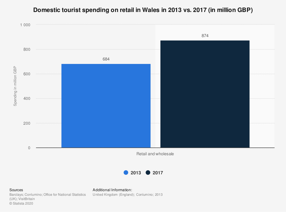 Statistic: Domestic tourist spending on retail in Wales in 2013 vs. 2017 (in million GBP) | Statista