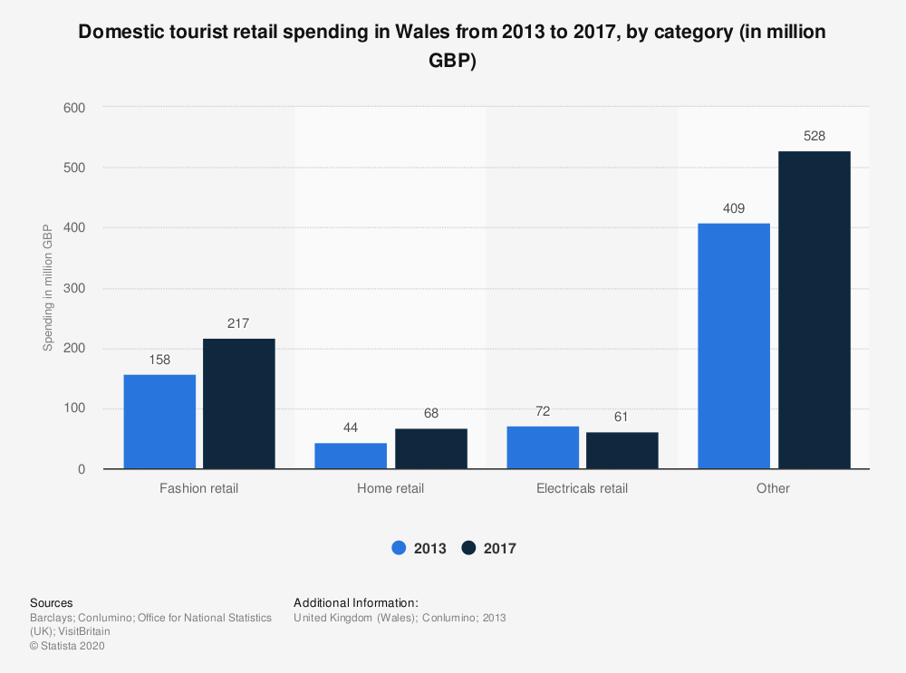 Statistic: Domestic tourist retail spending in Wales from 2013 to 2017, by category (in million GBP) | Statista