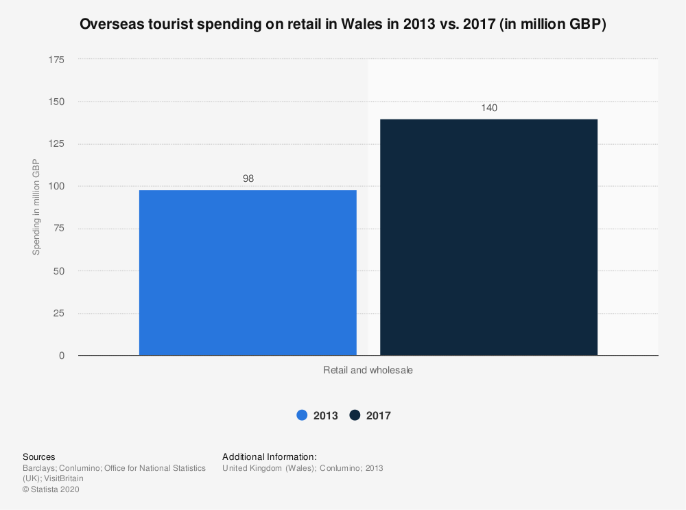 Statistic: Overseas tourist spending on retail in Wales in 2013 vs. 2017 (in million GBP) | Statista
