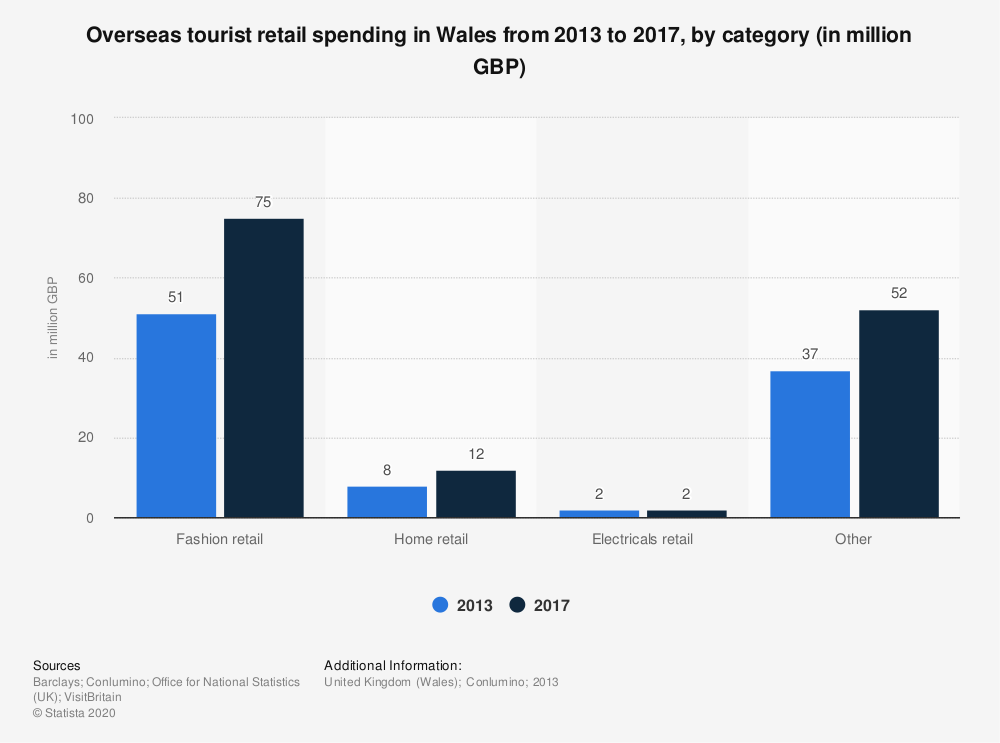 Statistic: Overseas tourist retail spending in Wales from 2013 to 2017, by category (in million GBP) | Statista