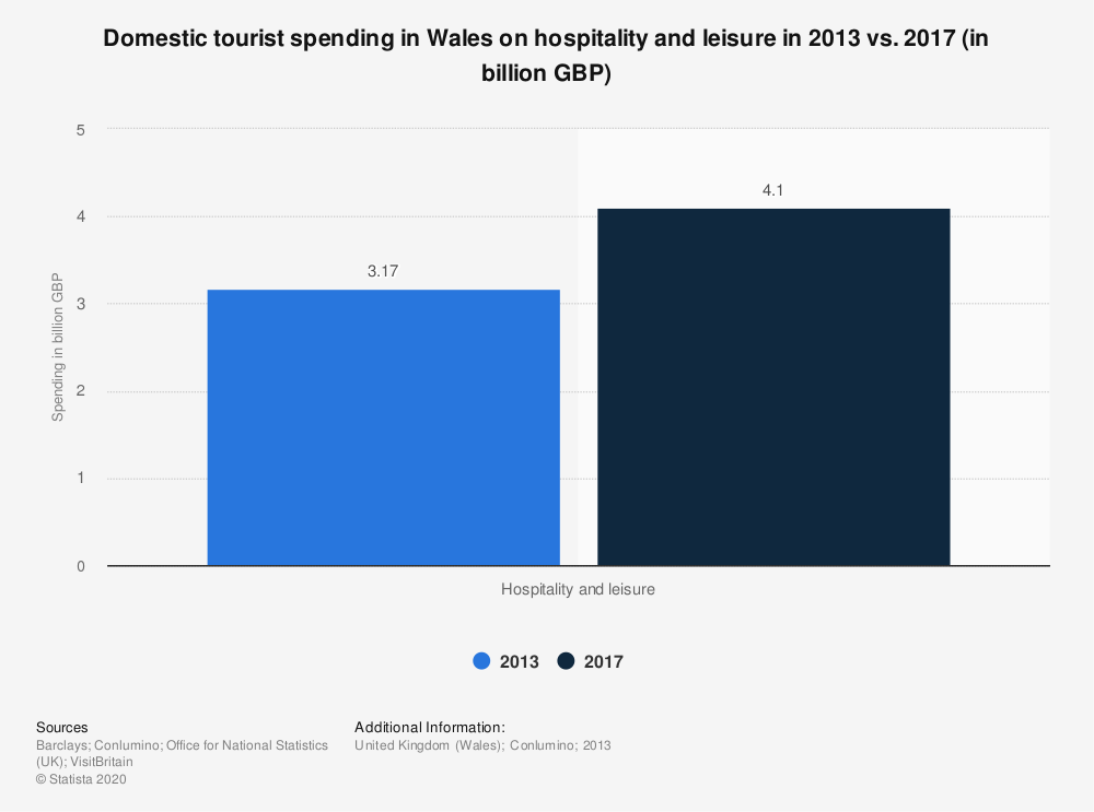 Statistic: Domestic tourist spending in Wales on hospitality and leisure in 2013 vs. 2017 (in billion GBP) | Statista