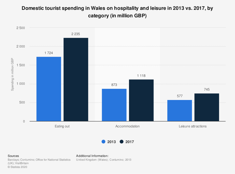 Statistic: Domestic tourist spending in Wales on hospitality and leisure in 2013 vs. 2017, by category (in million GBP) | Statista