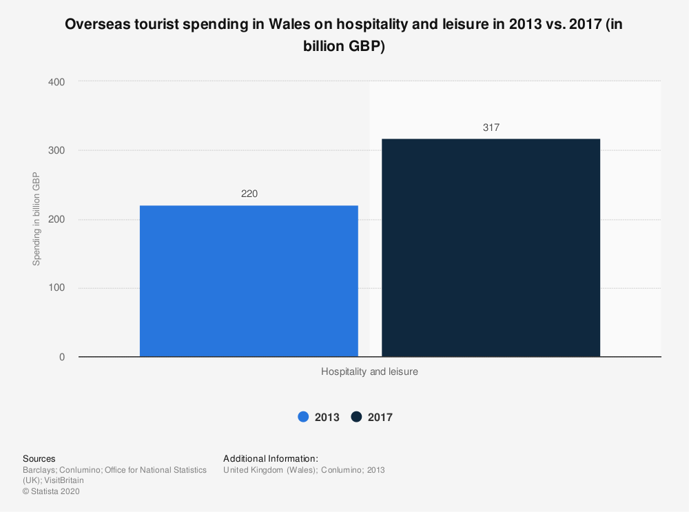 Statistic: Overseas tourist spending in Wales on hospitality and leisure in 2013 vs. 2017 (in billion GBP) | Statista