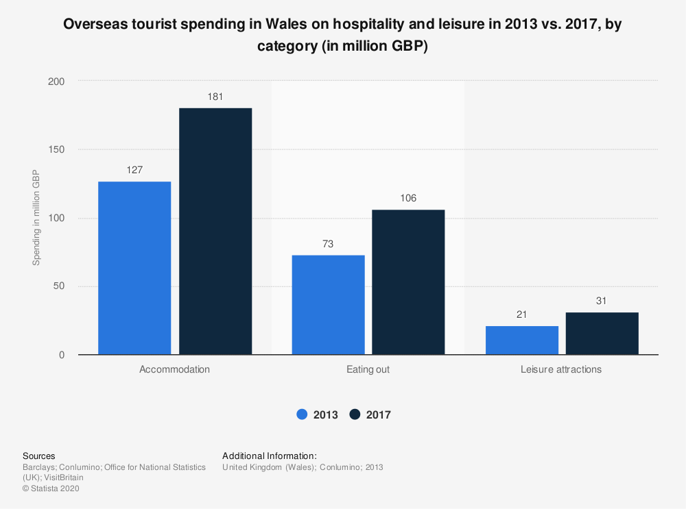 Statistic: Overseas tourist spending in Wales on hospitality and leisure in 2013 vs. 2017, by category (in million GBP) | Statista
