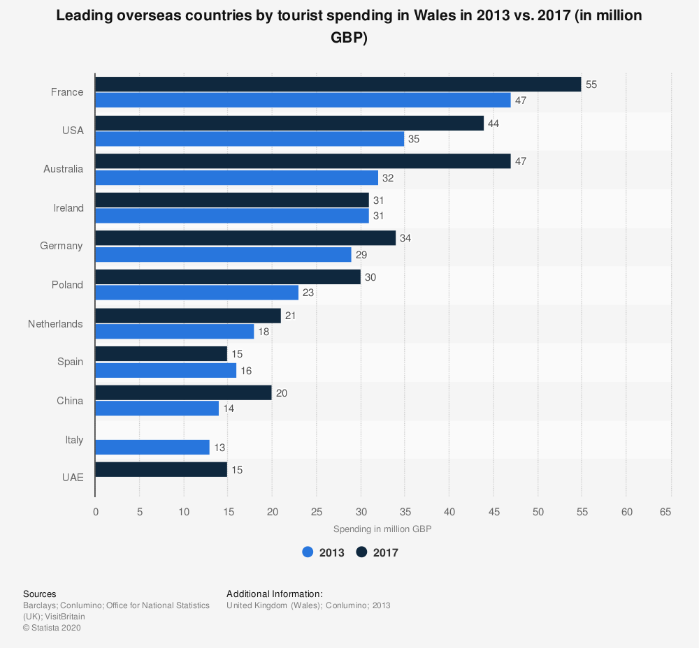 Statistic: Leading overseas countries by tourist spending in Wales in 2013 vs. 2017 (in million GBP) | Statista