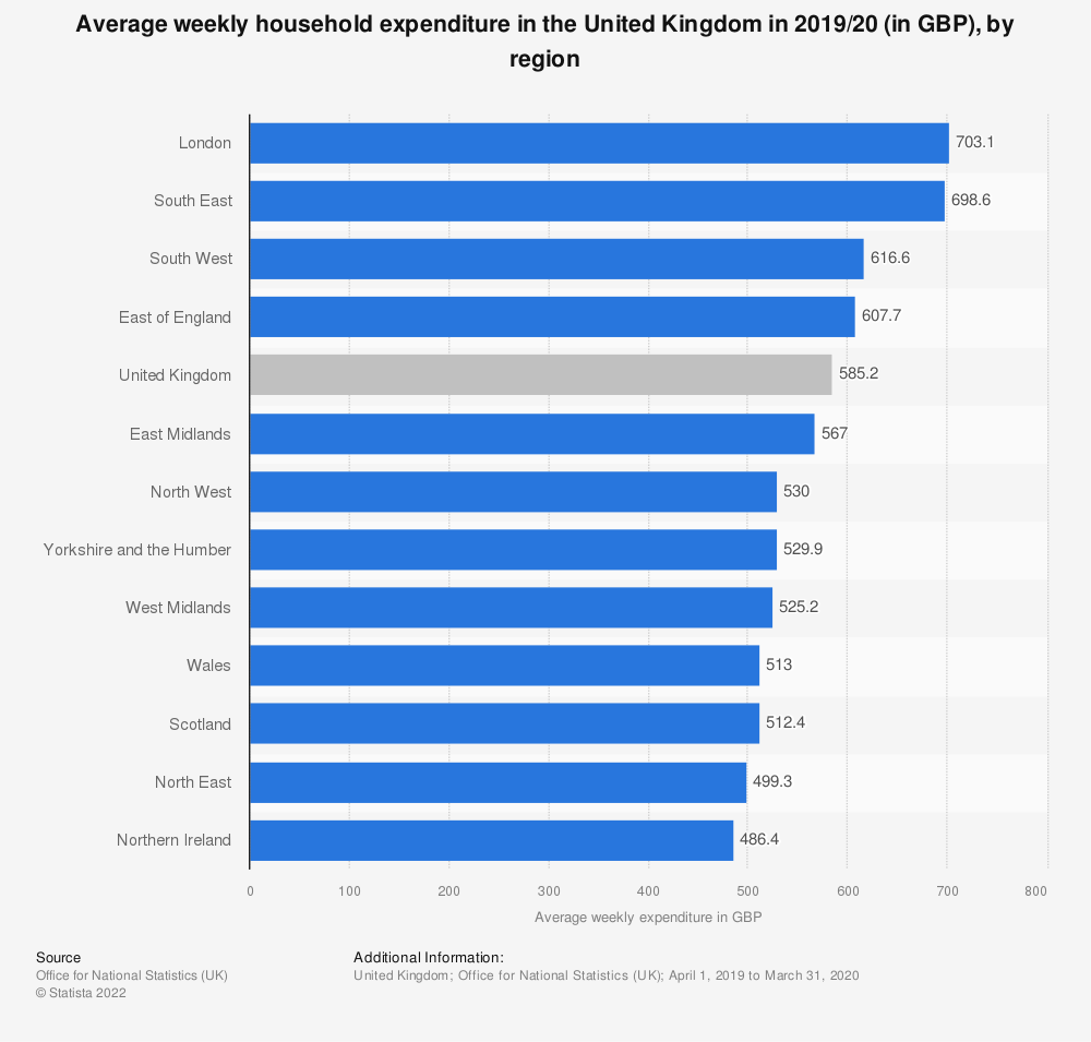 Statistic: Average weekly household expenditure in the United Kingdom in 2019/20 (in GBP), by region | Statista