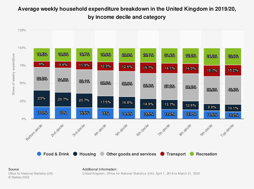 Statistic: Average weekly household expenditure breakdown in the United Kingdom in 2019/20, by income decile and category | Statista