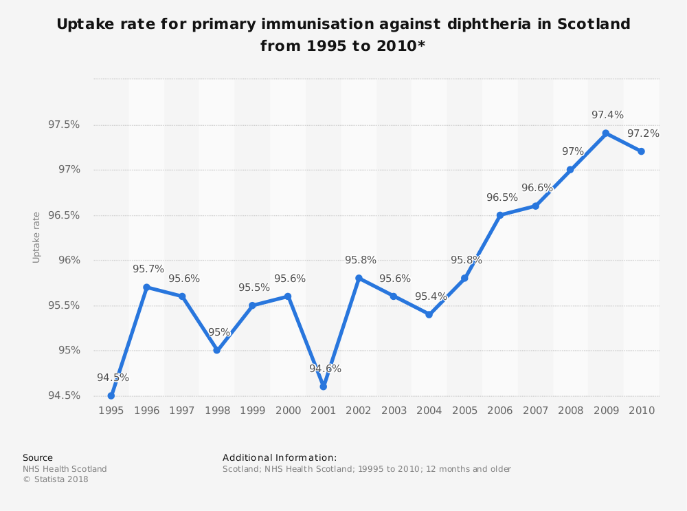 Statistic: Uptake rate for primary immunisation against diphtheria in Scotland from 1995 to 2010* | Statista