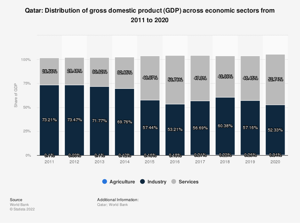 Statistic: Qatar: Distribution of gross domestic product (GDP) across economic sectors from 2011 to 2019 | Statista