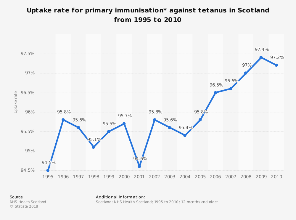Statistic: Uptake rate for primary immunisation* against tetanus in Scotland from 1995 to 2010 | Statista
