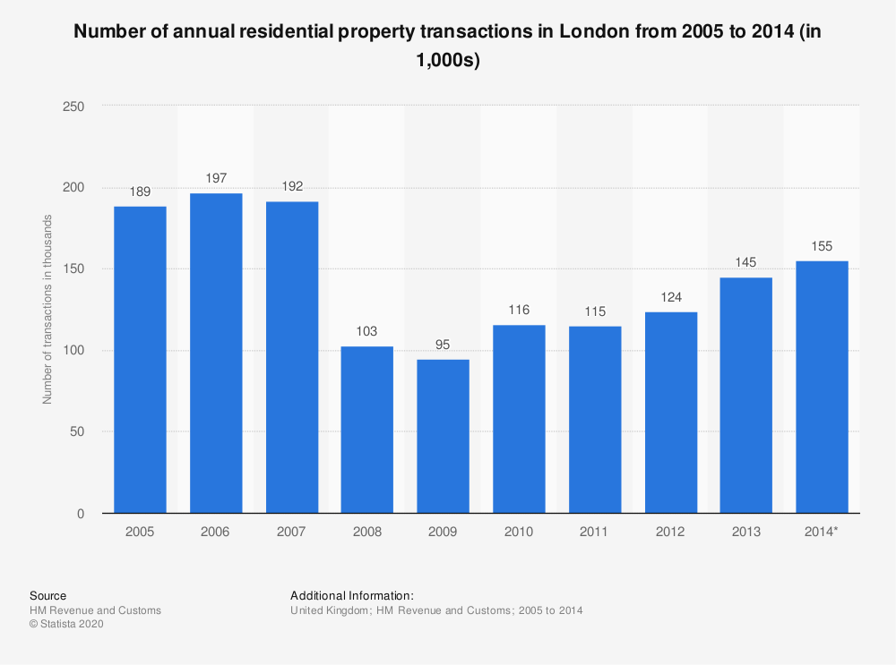 Statistic: Number of annual residential property transactions in London from 2005 to 2014 (in 1,000s) | Statista